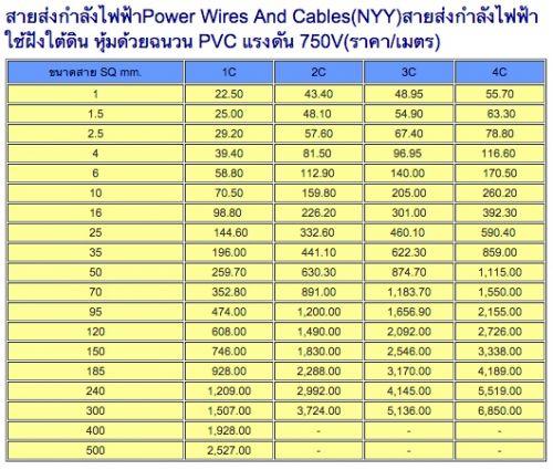 ราคาสายส่งกำลังไฟฟ้า